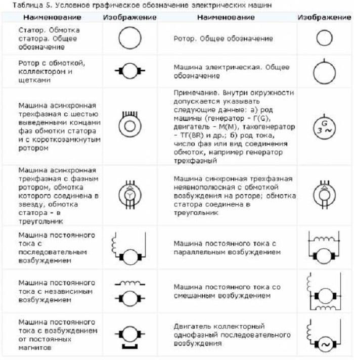 Обозначение электродвигателей на схемах