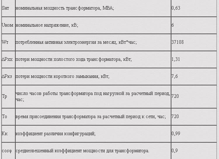 Параметры TM 630/6/0,4