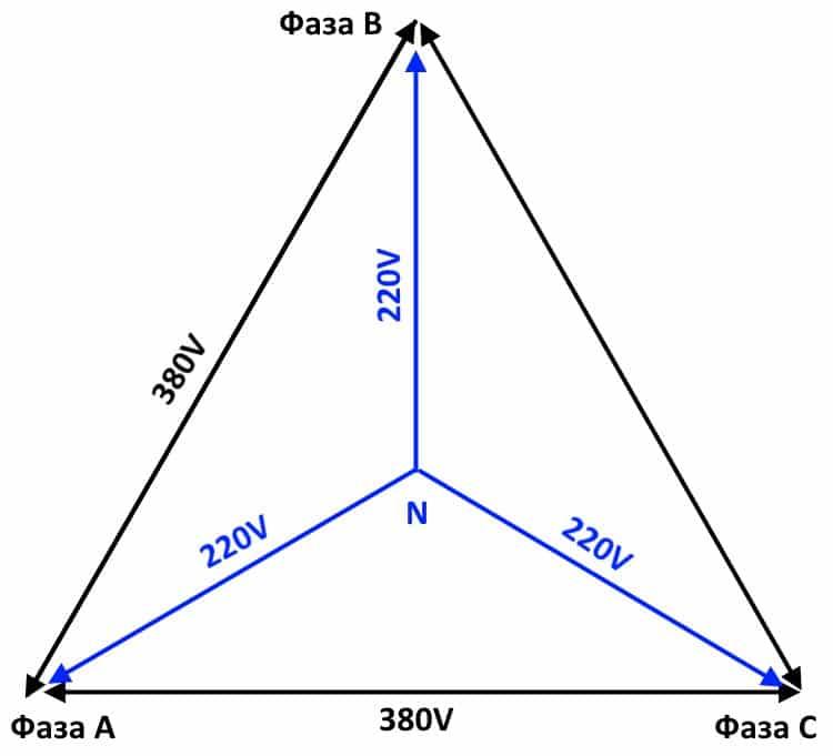 Диаграмма напряжений в идеальных трехфазных сетях