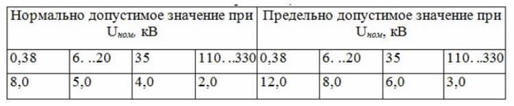 Допустимые коэффициент искажения синусоидальности для различных электросетей