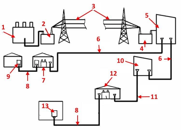 Наглядный пример структурной схемы электроснабжения