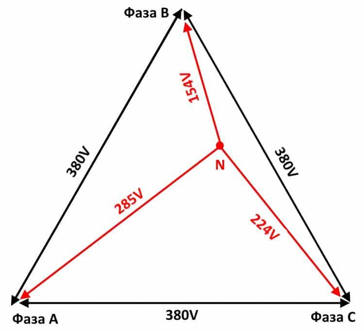 Пример диаграммы напряжений при возникновении перекоса