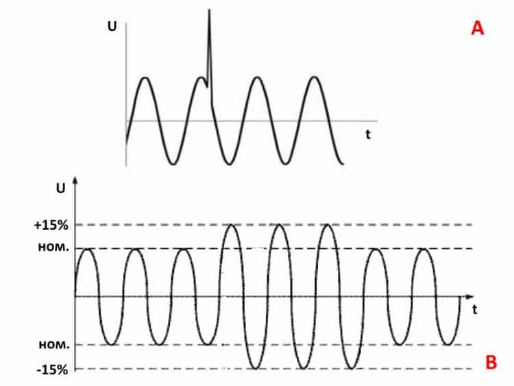 Пример импульсного (А) и временного (В) перенапряжения