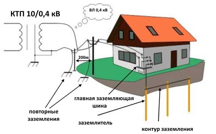 Пример устройства сети TN-C-S
