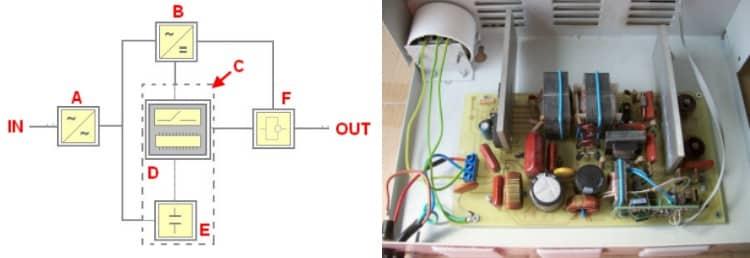 Блок схема и устройство инверторного стабилизатора