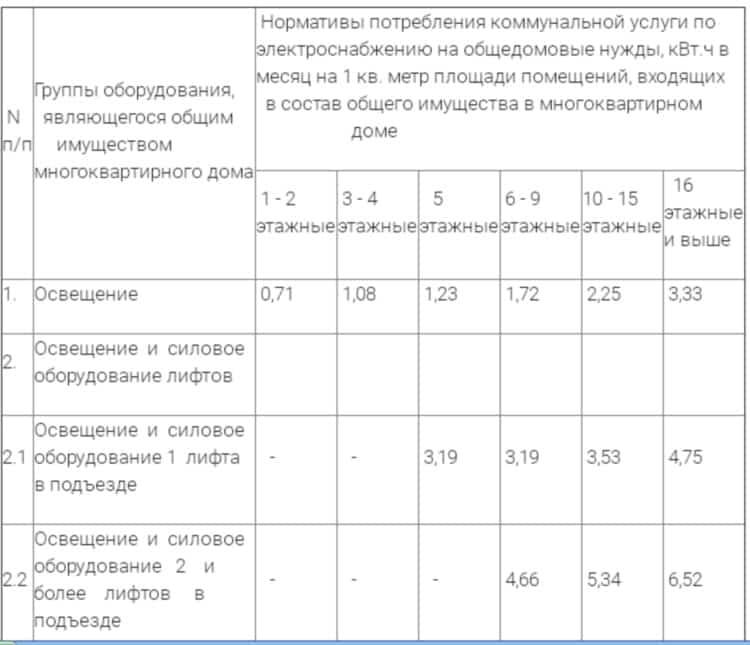 Нормы потребления ОДН в Нижнем Новгороде