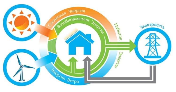 Принцип работы зеленого тарифа