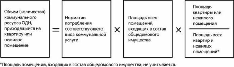 Изображение - Одн за электроэнергию - что это такое raschet-odn-pri-otsutstvii-obshhedomovogo-pribora-ucheta
