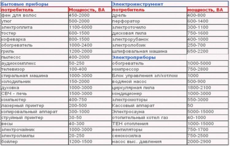 Таблица ориентировочной потребляемой мощности