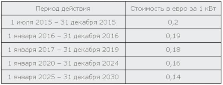 Тарифная сетка по зеленому тарифу в Украине, после принятия Закона №5129