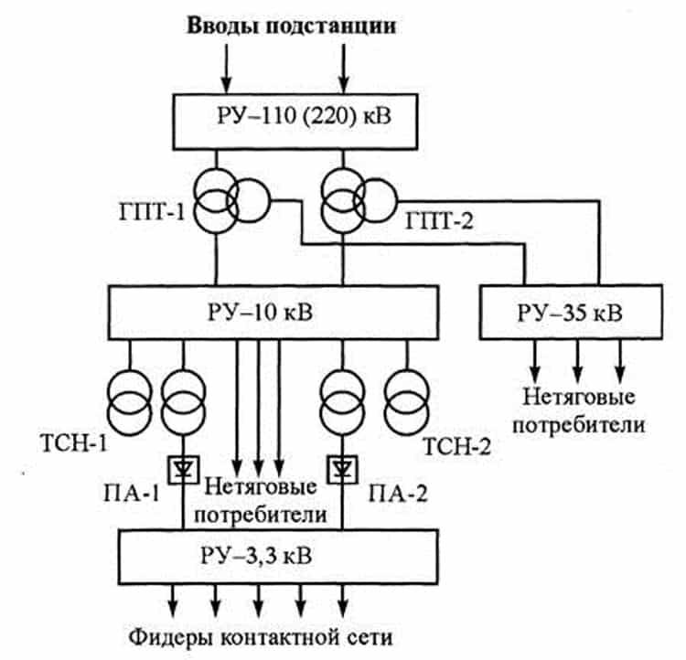 Типовая структурная схема тяговой подстанции