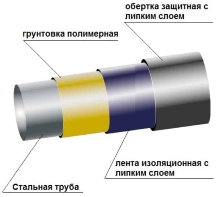Пример защитного покрытия трубы для подземной укладки
