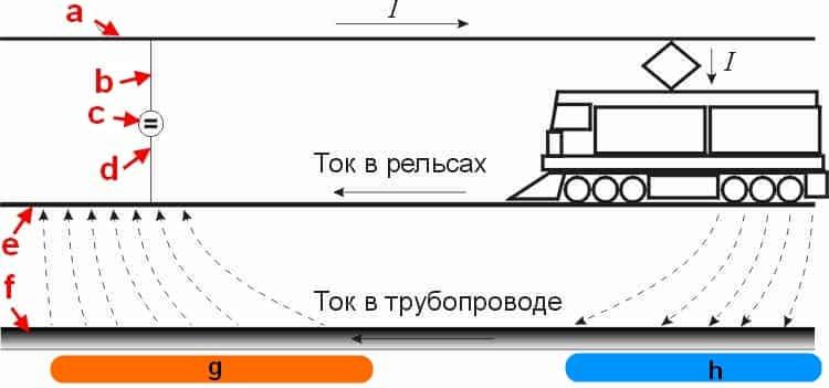 Рельсовый электротранспорт в качестве источника блуждающих токов