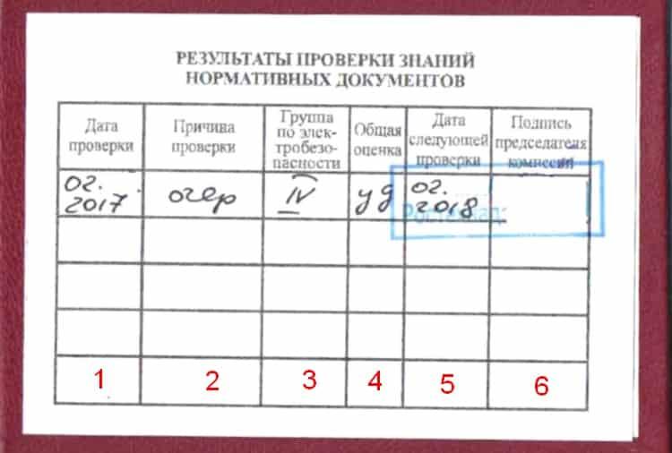 приказ о создании комиссии по присвоение 2 группы по электробезопасности