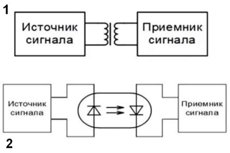Пример гальванической развязки при помощи трансформатора (1) и диодной оптопары (2)
