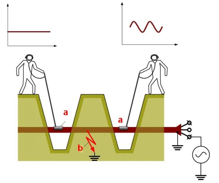 Локализация повреждения кабеля методом накладной рамки
