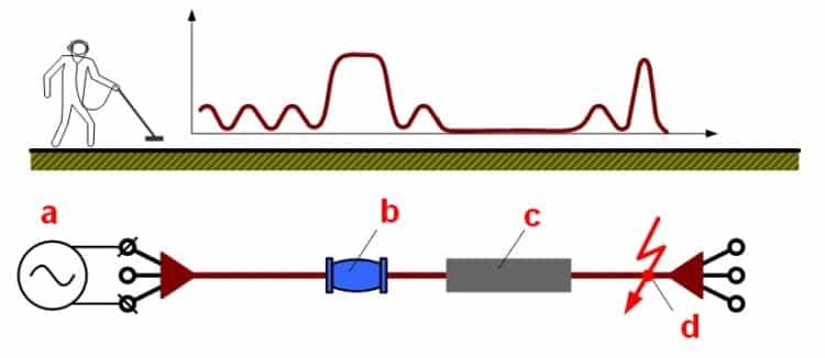 Поиск повреждений кабеля индукционным методом