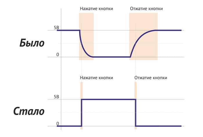 Наглядная схема инверсии сигнала