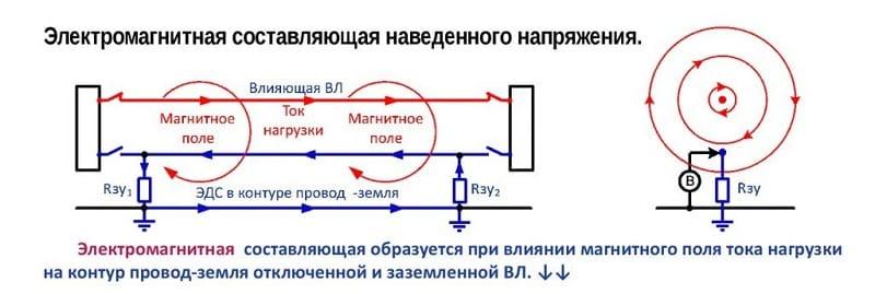 Электромагнитная составляющая наведённого напряжения