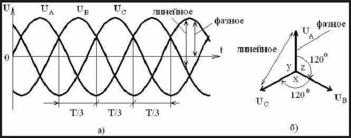 Форма напряжения в трехфазной сети