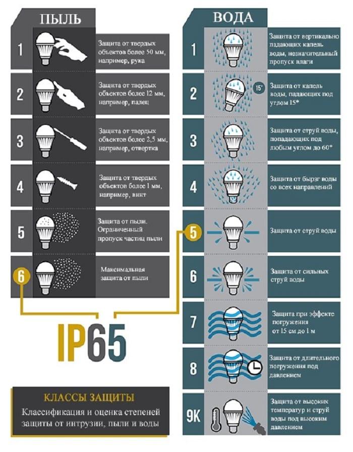 Графическая форма расшифровки IP-индекса