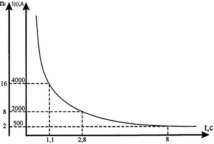 Характеристика МТЗ с зависимой выдержкой