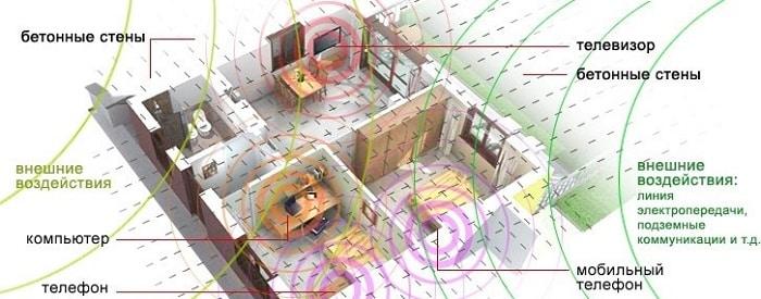 Источники ЭМИ в стандартной квартире