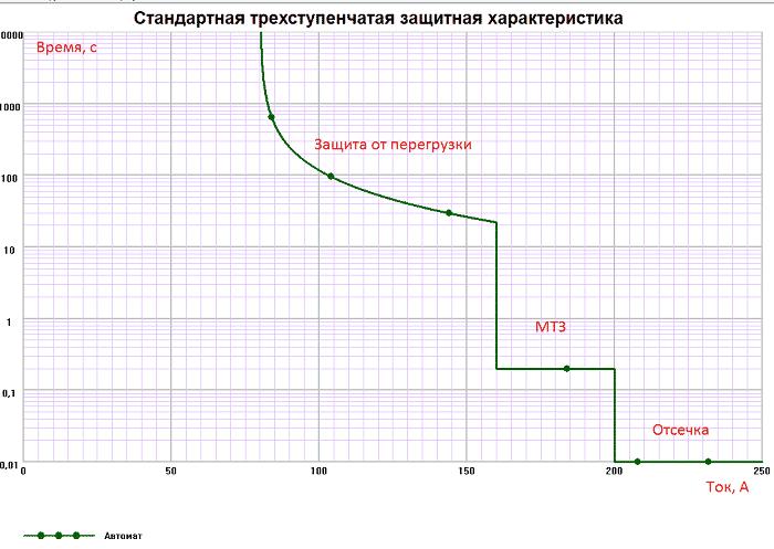 Карта селективности стандартной трёхступенчатой защиты