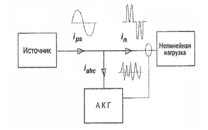 Принцип действия активного кондиционера гармоник