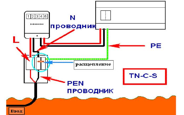 Схема PEN-проводника