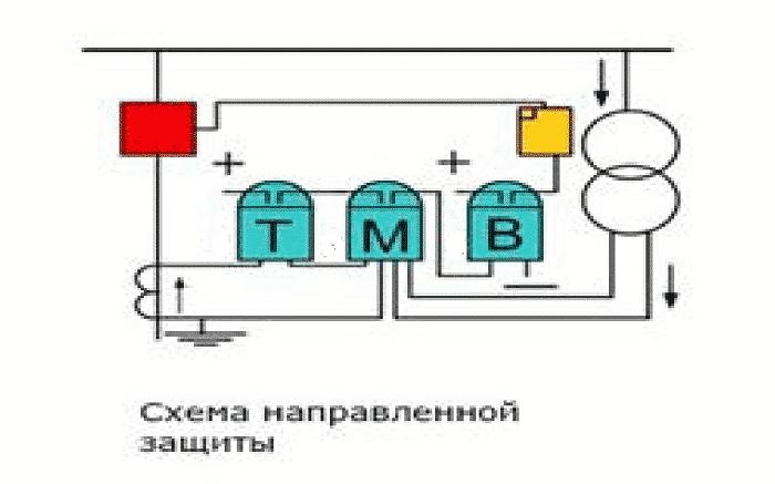 Схема работы направленной защиты