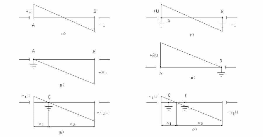 Схемы распределения наводимого напряжения в зависимости от расположения точек заземления