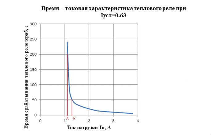 Время-токовая характеристика