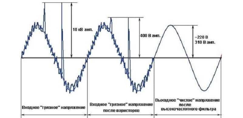 График, иллюстрирующий фильтрацию тока