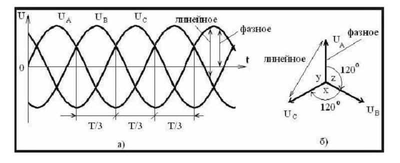 Контроль чередования фаз прибор