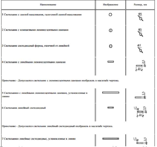 Обозначение светодиодных ламп по ГОСТ 21.210-2014