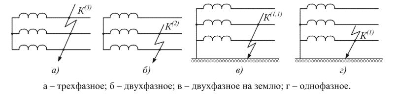 Примеры коротких замыканий