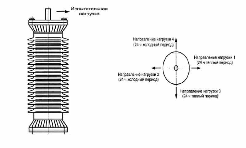 Принцип проверки механической прочности