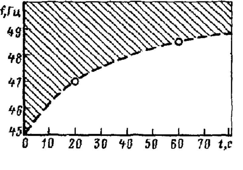Частотно-временная зона