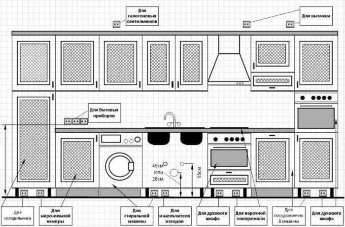 Определите место установки мебели и приборов