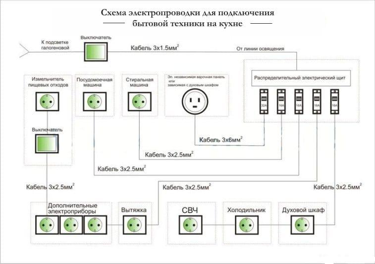 Схема подключения электропроводки на кухне