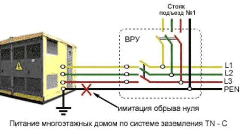 Пример аварийной ситуации в TN-C системе