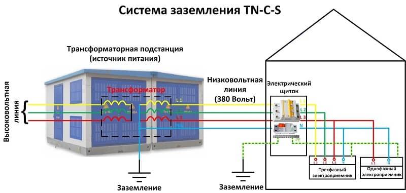 Принципиальная схема подключения TN-C-S