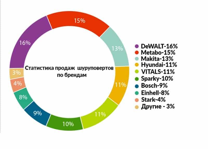 Статистика продаж по брендам
