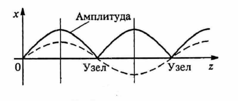 Функция колебания проводов в пролете