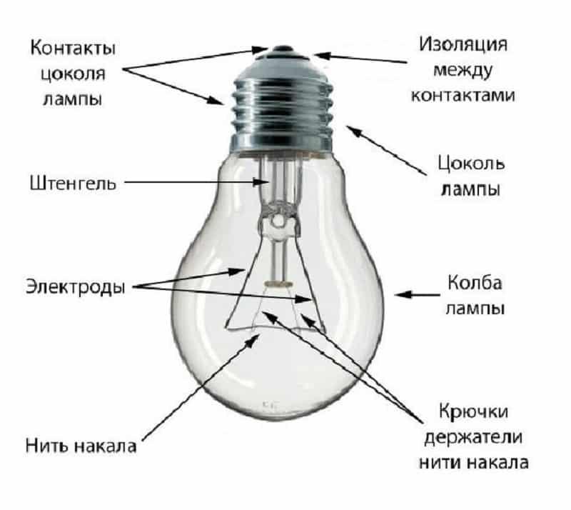 Конструкция лампочки