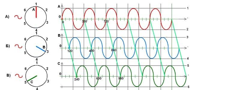 кривые напряжения в трехфазной сети