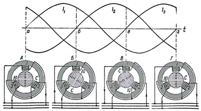 принцип работы трехфазного двигателя
