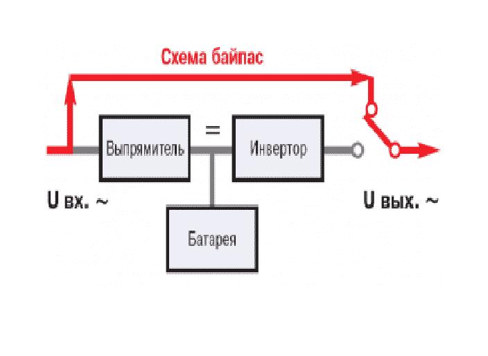 Схема байпаса