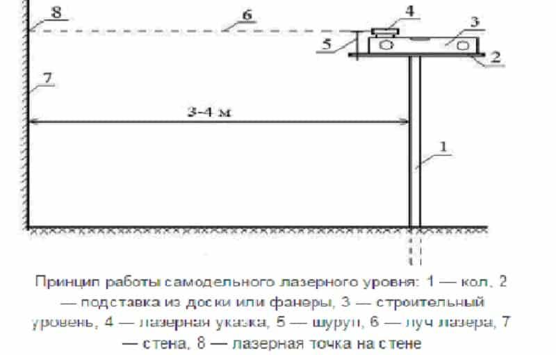 Схема лазерного уровня